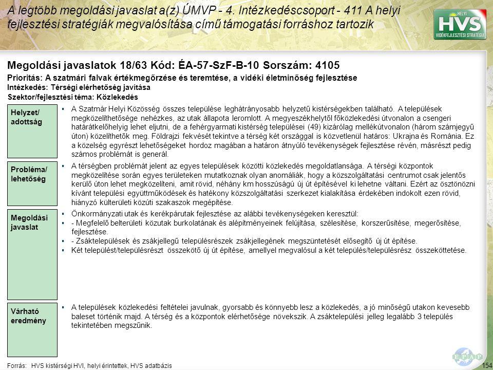 154 Forrás:HVS kistérségi HVI, helyi érintettek, HVS adatbázis Megoldási javaslatok 18/63 Kód: ÉA-57-SzF-B-10 Sorszám: 4105 A legtöbb megoldási javaslat a(z) ÚMVP - 4.