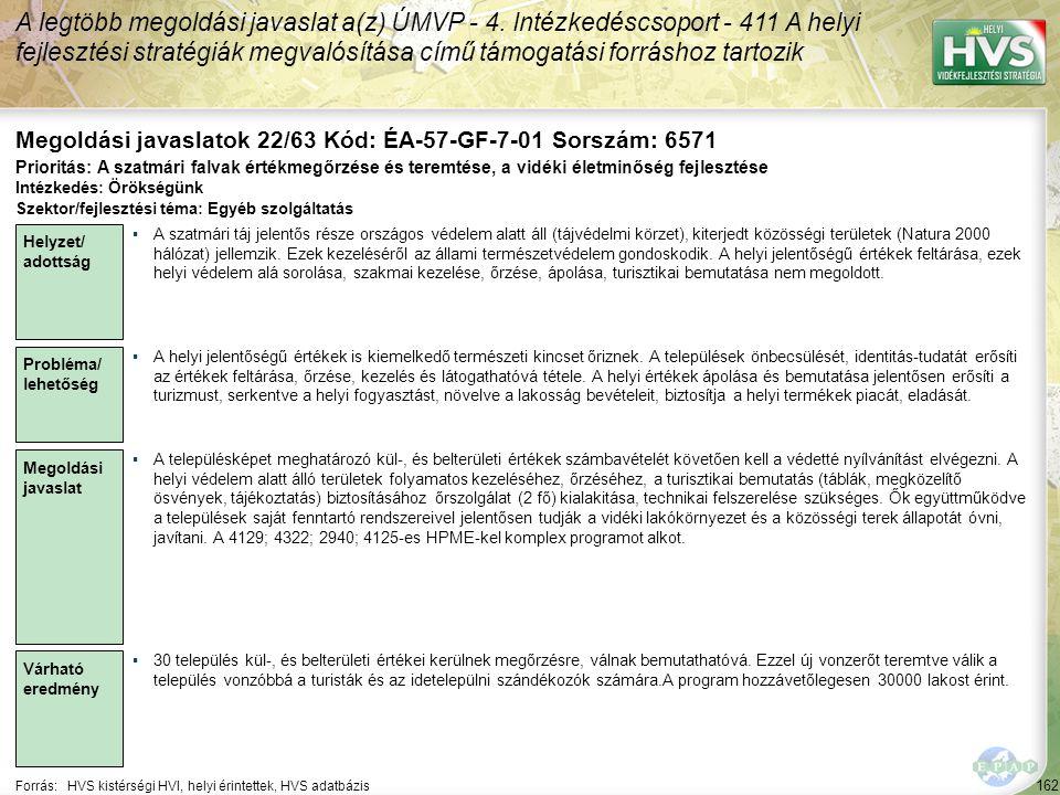 162 Forrás:HVS kistérségi HVI, helyi érintettek, HVS adatbázis Megoldási javaslatok 22/63 Kód: ÉA-57-GF-7-01 Sorszám: 6571 A legtöbb megoldási javasla