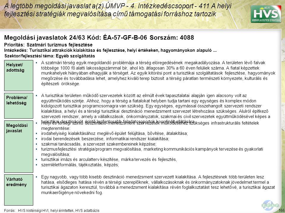 166 Forrás:HVS kistérségi HVI, helyi érintettek, HVS adatbázis Megoldási javaslatok 24/63 Kód: ÉA-57-GF-B-06 Sorszám: 4088 A legtöbb megoldási javasla