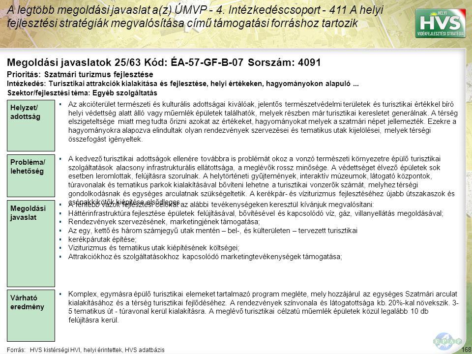 168 Forrás:HVS kistérségi HVI, helyi érintettek, HVS adatbázis Megoldási javaslatok 25/63 Kód: ÉA-57-GF-B-07 Sorszám: 4091 A legtöbb megoldási javasla