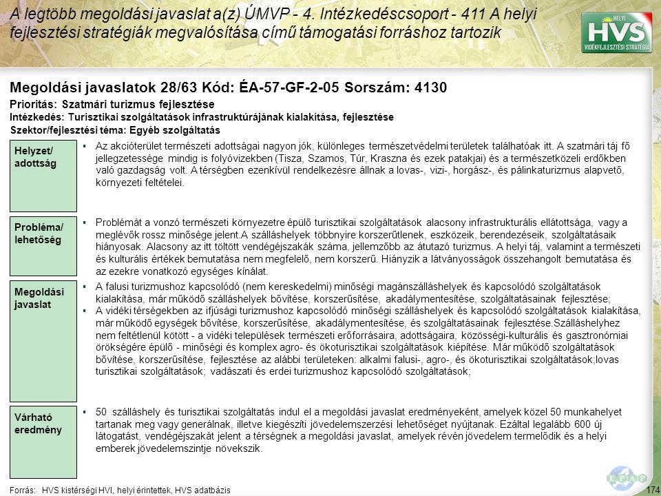 174 Forrás:HVS kistérségi HVI, helyi érintettek, HVS adatbázis Megoldási javaslatok 28/63 Kód: ÉA-57-GF-2-05 Sorszám: 4130 A legtöbb megoldási javasla