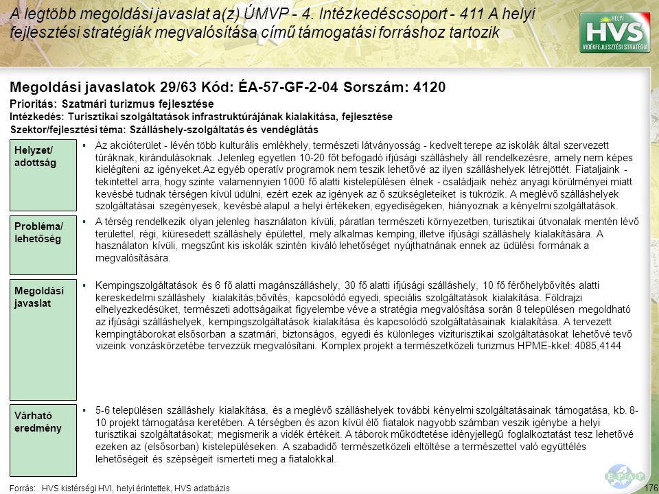 176 Forrás:HVS kistérségi HVI, helyi érintettek, HVS adatbázis Megoldási javaslatok 29/63 Kód: ÉA-57-GF-2-04 Sorszám: 4120 A legtöbb megoldási javasla