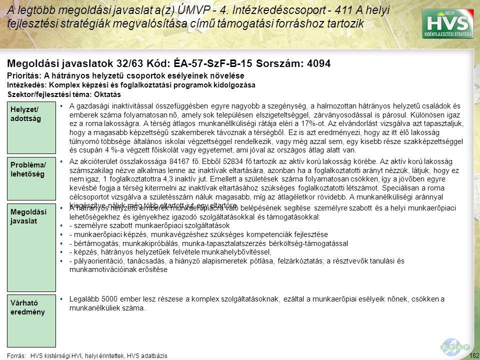 182 Forrás:HVS kistérségi HVI, helyi érintettek, HVS adatbázis Megoldási javaslatok 32/63 Kód: ÉA-57-SzF-B-15 Sorszám: 4094 A legtöbb megoldási javasl