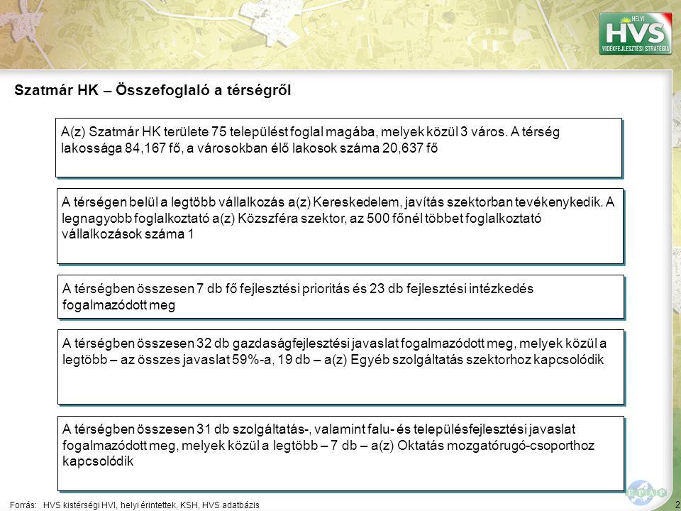 93 ▪Ifjúsági kezdeményezések ösztönzése, identitástudat erősítése Forrás:HVS kistérségi HVI, helyi érintettek, HVS adatbázis Az egyes fejlesztési intézkedésekre allokált támogatási források nagysága 5/7 A legtöbb forrás – 8,703,252 EUR – a(z) Komplex képzési és foglalkoztatási programok kidolgozása fejlesztési intézkedésre lett allokálva Fejlesztési intézkedés ▪Szükségletalapú képzések támogatása ▪Közösségi folyamatok ösztönzése, közösségi programok támogatása Fő fejlesztési prioritás: Humánerőforrás- és közösségfejlesztés Allokált forrás (EUR) 8,121,951 3,030,325 101,716