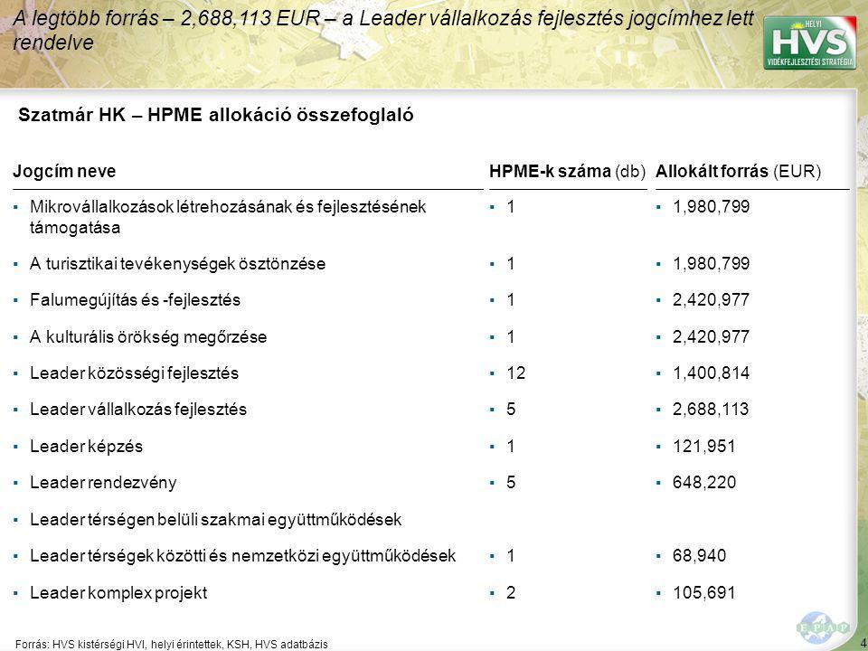 95 ▪Térségi marketing kialakítása Forrás:HVS kistérségi HVI, helyi érintettek, HVS adatbázis Az egyes fejlesztési intézkedésekre allokált támogatási források nagysága 7/7 A legtöbb forrás – 8,703,252 EUR – a(z) Komplex képzési és foglalkoztatási programok kidolgozása fejlesztési intézkedésre lett allokálva Fejlesztési intézkedés ▪Szatmári többfunkciós központ kialakítása ▪Helyi termékfejlesztés támogatása Fő fejlesztési prioritás: Szatmári kosár Allokált forrás (EUR) 203,252 2,029,268 1,350,812