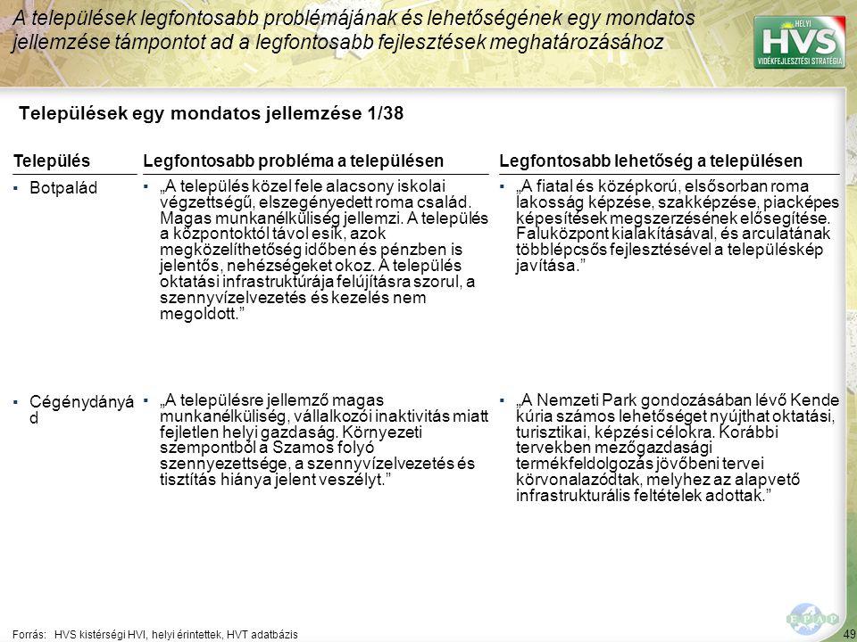 """49 Települések egy mondatos jellemzése 1/38 A települések legfontosabb problémájának és lehetőségének egy mondatos jellemzése támpontot ad a legfontosabb fejlesztések meghatározásához Forrás:HVS kistérségi HVI, helyi érintettek, HVT adatbázis TelepülésLegfontosabb probléma a településen ▪Botpalád ▪""""A település közel fele alacsony iskolai végzettségű, elszegényedett roma család."""