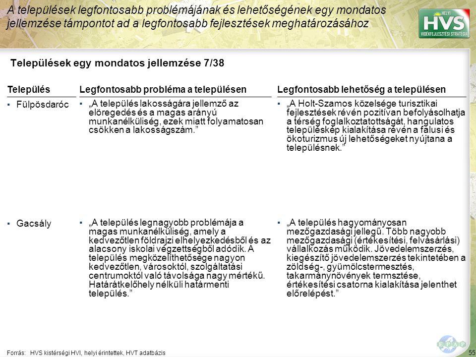 """55 Települések egy mondatos jellemzése 7/38 A települések legfontosabb problémájának és lehetőségének egy mondatos jellemzése támpontot ad a legfontosabb fejlesztések meghatározásához Forrás:HVS kistérségi HVI, helyi érintettek, HVT adatbázis TelepülésLegfontosabb probléma a településen ▪Fülpösdaróc ▪""""A település lakosságára jellemző az elöregedés és a magas arányú munkanélküliség, ezek miatt folyamatosan csökken a lakosságszám. ▪Gacsály ▪""""A település legnagyobb problémája a magas munkanélküliség, amely a kedvezőtlen földrajzi elhelyezkedésből és az alacsony iskolai végzettségből adódik."""