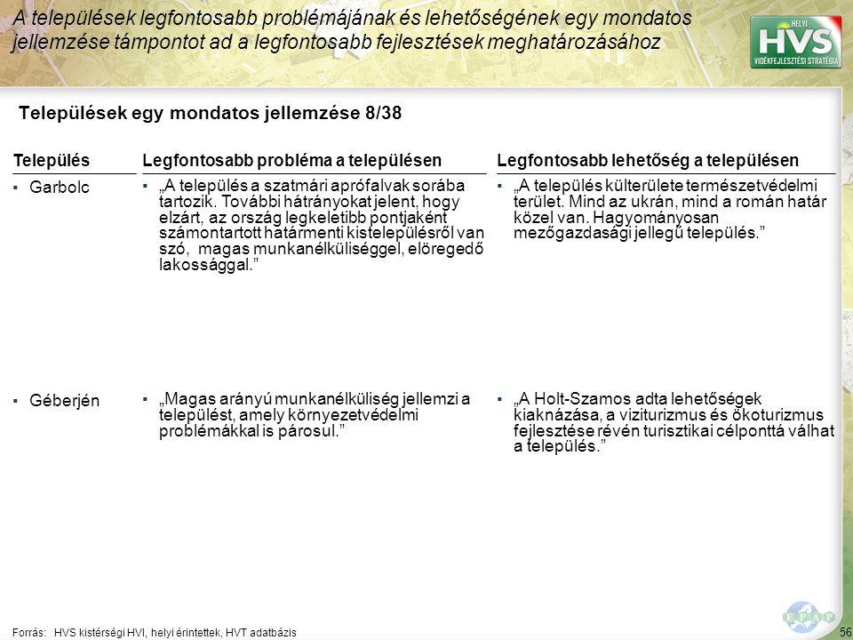 """56 Települések egy mondatos jellemzése 8/38 A települések legfontosabb problémájának és lehetőségének egy mondatos jellemzése támpontot ad a legfontosabb fejlesztések meghatározásához Forrás:HVS kistérségi HVI, helyi érintettek, HVT adatbázis TelepülésLegfontosabb probléma a településen ▪Garbolc ▪""""A település a szatmári aprófalvak sorába tartozik."""