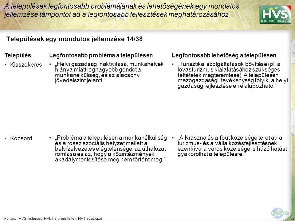 """62 Települések egy mondatos jellemzése 14/38 A települések legfontosabb problémájának és lehetőségének egy mondatos jellemzése támpontot ad a legfontosabb fejlesztések meghatározásához Forrás:HVS kistérségi HVI, helyi érintettek, HVT adatbázis TelepülésLegfontosabb probléma a településen ▪Kisszekeres ▪""""Helyi gazadság inaktivitása, munkahelyek hiánya miatt legnagyobb gondot a munkanélküliség, és az alacsony jövedelszint jelenti. ▪Kocsord ▪""""Probléma a településen a munkanélküliség és a rossz szociális helyzet mellett a belvízelvezetés elégtelensége, az úthálózat romlása és az, hogy a közintézmények akadálymentesítése még nem történt meg. Legfontosabb lehetőség a településen ▪""""Turisztikai szolgáltatások bővítése (pl."""