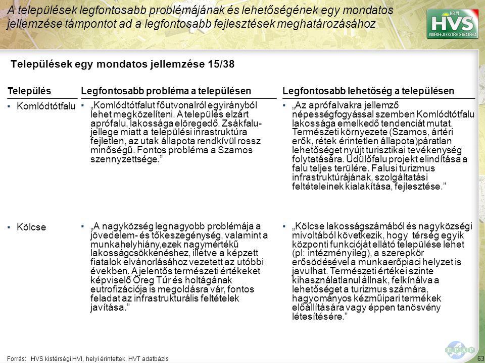 63 Települések egy mondatos jellemzése 15/38 A települések legfontosabb problémájának és lehetőségének egy mondatos jellemzése támpontot ad a legfonto