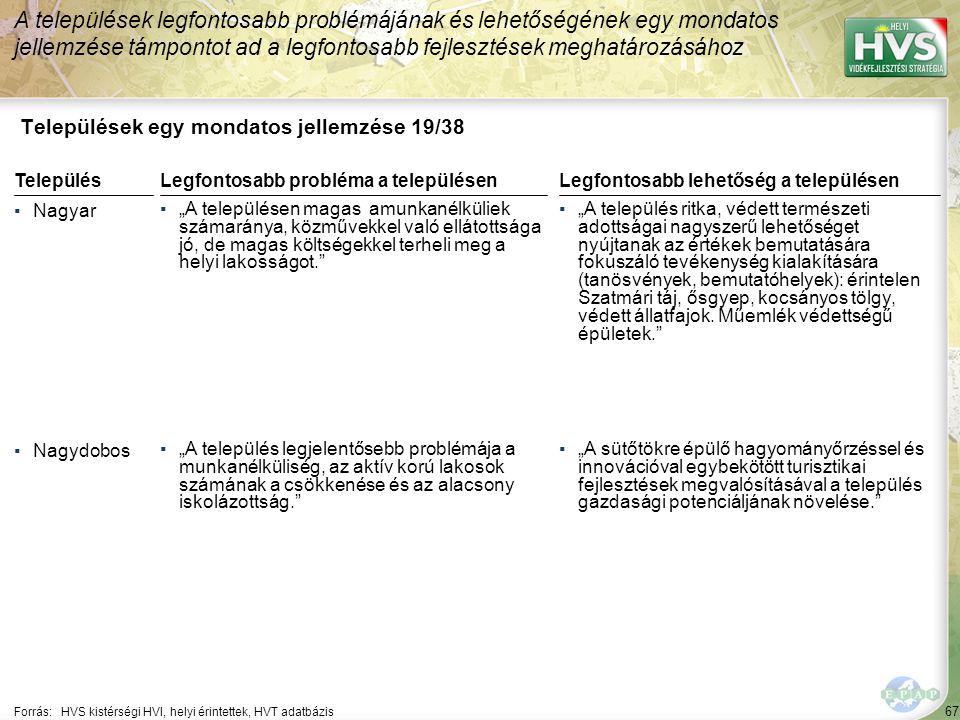 """67 Települések egy mondatos jellemzése 19/38 A települések legfontosabb problémájának és lehetőségének egy mondatos jellemzése támpontot ad a legfontosabb fejlesztések meghatározásához Forrás:HVS kistérségi HVI, helyi érintettek, HVT adatbázis TelepülésLegfontosabb probléma a településen ▪Nagyar ▪""""A településen magas amunkanélküliek számaránya, közművekkel való ellátottsága jó, de magas költségekkel terheli meg a helyi lakosságot. ▪Nagydobos ▪""""A település legjelentősebb problémája a munkanélküliség, az aktív korú lakosok számának a csökkenése és az alacsony iskolázottság. Legfontosabb lehetőség a településen ▪""""A település ritka, védett természeti adottságai nagyszerű lehetőséget nyújtanak az értékek bemutatására fokuszáló tevékenység kialakítására (tanösvények, bemutatóhelyek): érintelen Szatmári táj, ősgyep, kocsányos tölgy, védett állatfajok."""