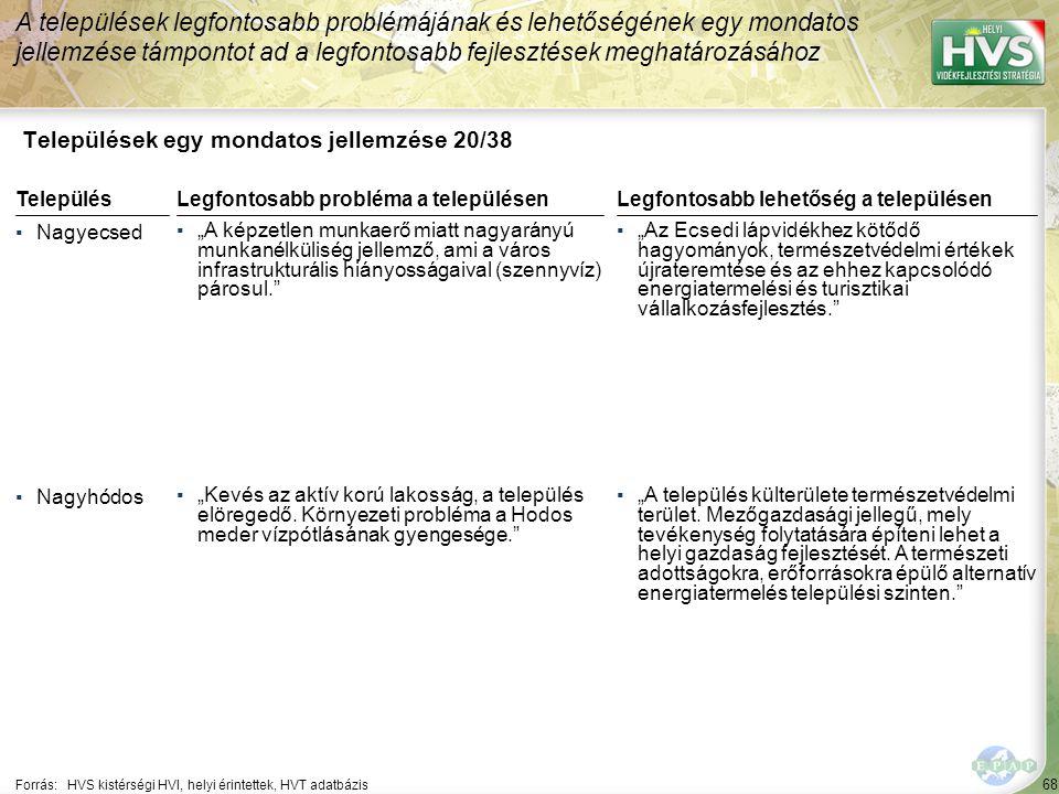 """68 Települések egy mondatos jellemzése 20/38 A települések legfontosabb problémájának és lehetőségének egy mondatos jellemzése támpontot ad a legfontosabb fejlesztések meghatározásához Forrás:HVS kistérségi HVI, helyi érintettek, HVT adatbázis TelepülésLegfontosabb probléma a településen ▪Nagyecsed ▪""""A képzetlen munkaerő miatt nagyarányú munkanélküliség jellemző, ami a város infrastrukturális hiányosságaival (szennyvíz) párosul. ▪Nagyhódos ▪""""Kevés az aktív korú lakosság, a település elöregedő."""