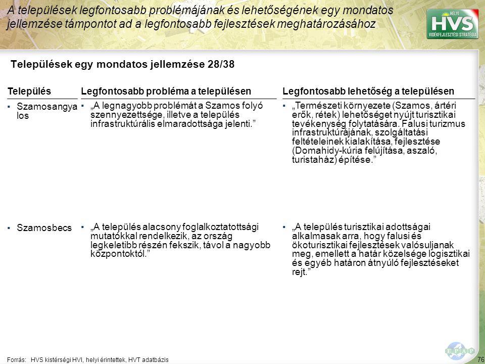 76 Települések egy mondatos jellemzése 28/38 A települések legfontosabb problémájának és lehetőségének egy mondatos jellemzése támpontot ad a legfonto
