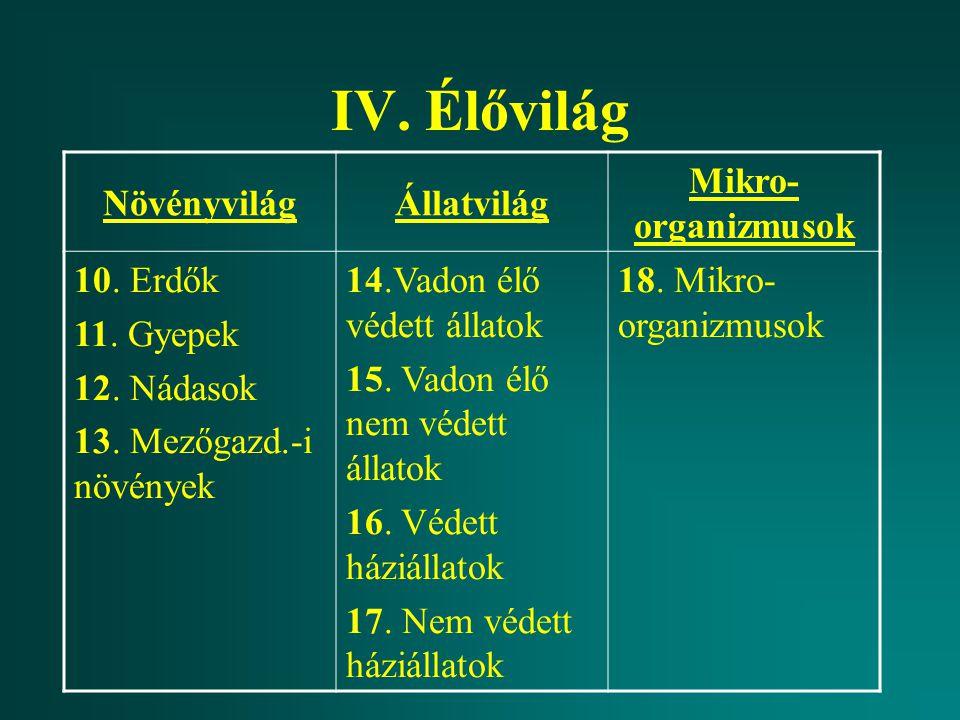 IV. Élővilág NövényvilágÁllatvilág Mikro- organizmusok 10. Erdők 11. Gyepek 12. Nádasok 13. Mezőgazd.-i növények 14.Vadon élő védett állatok 15. Vadon