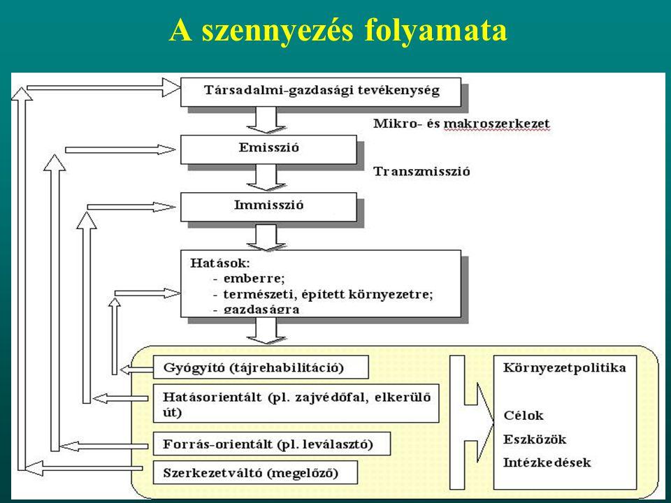 A szennyezés folyamata