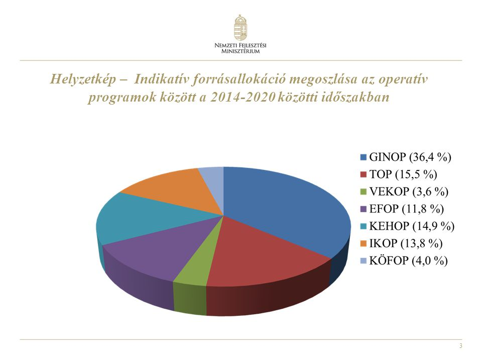 4 Operatív Program Indikatív forrásallokáció a források %-ában Indikatív forrásallokáció EU+hazai Mrd Ft Gazdaságfejlesztési és Innovációs Operatív Program [GINOP] 36,4% 2857 Terület- és Településfejlesztési Operatív Program [TOP] 15,5% 1216 Versenyképes Közép-Magyarország Operatív Program [VEKOP] 3,6% 283 Emberi Erőforrás Fejlesztési Operatív Program [EFOP] 11,8% 930 Környezeti és Energiahatékonysági Operatív Program [KEHOP] 14,9% 1 174 Integrált Közlekedésfejlesztés Operatív Program [KOP] 13,8% 1087 Közigazgatás-és Közszolgáltatás-fejlesztés Operatív Program (KÖFOP) 4,0% 314 Összesen 100,00% Helyzetkép – Operatív programok Magyarországon 2014-2020