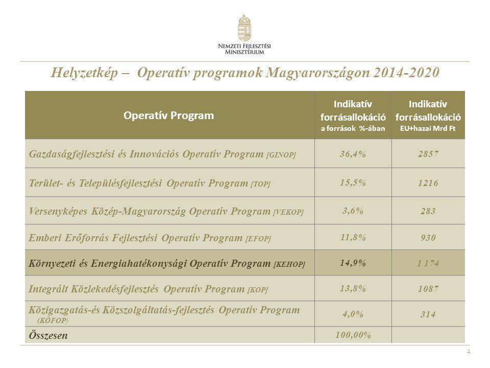 5 Operatív Program Indikatív forrásallokáció a források %-ában Indikatív forrásallokáció EU+hazai Mrd Ft Gazdaságfejlesztési és Innovációs Operatív Program [GINOP] 36,4% 2857 Terület- és Településfejlesztési Operatív Program [TOP] 15,5% 1216 Versenyképes Közép-Magyarország Operatív Program [VEKOP] 3,6% 283 Emberi Erőforrás Fejlesztési Operatív Program [EFOP] 11,8% 930 Környezeti és Energiahatékonysági Operatív Program [KEHOP] 14,9% 1 174 Integrált Közlekedésfejlesztés Operatív Program [KOP] 13,8% 1087 Közigazgatás-és Közszolgáltatás-fejlesztés Operatív Program (KÖFOP) 4,0% 314 Összesen 100,00% Helyzetkép – Operatív programok Magyarországon 2014-2020
