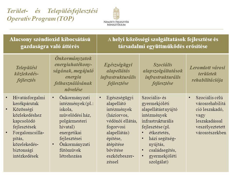 9 Terület- és Településfejlesztési Operatív Program (TOP) Megyei és helyi emberi erőforrás fejlesztések, foglalkoztatás-ösztönzés és társadalmi együttműködés Foglalkoztatás növelését célzó megyei és helyi foglalkoztatási együttműködések (paktumok) Társadalmi együttműködés erősítését szolgáló komplex helyi programok Helyi együttműködési programok megvalósítása Foglalkoztatási megállapodások, foglalkoztatási- gazdaságfejlesztési együttműködések egyrészt megyei, másrészt helyi szinten Gyermekellátási szolgáltatások munkavállalóinak foglalkoztatási és képzési támogatása Szociális városrehabilitációs programok közösségfejlesztő, társadalmi felzárkóztatást szolgáló tevékenységei Bűnmegelőzési közbiztonsági programok Közösségfejlesztő programok Partnerségi együttműködések Ösztöndíj programok
