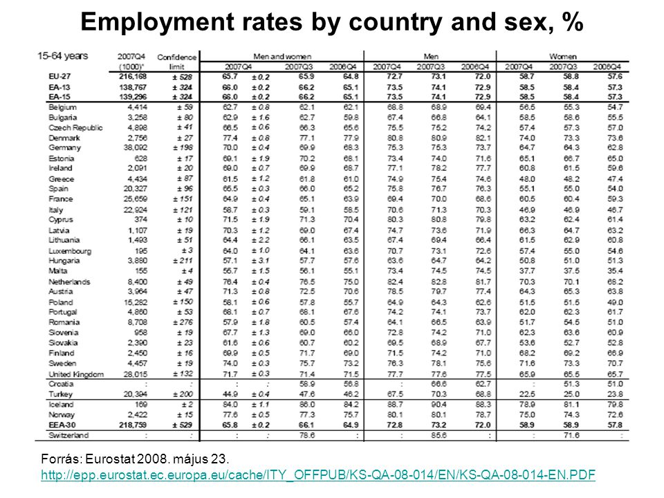 Employment rates by country and sex, % Forrás: Eurostat 2008.