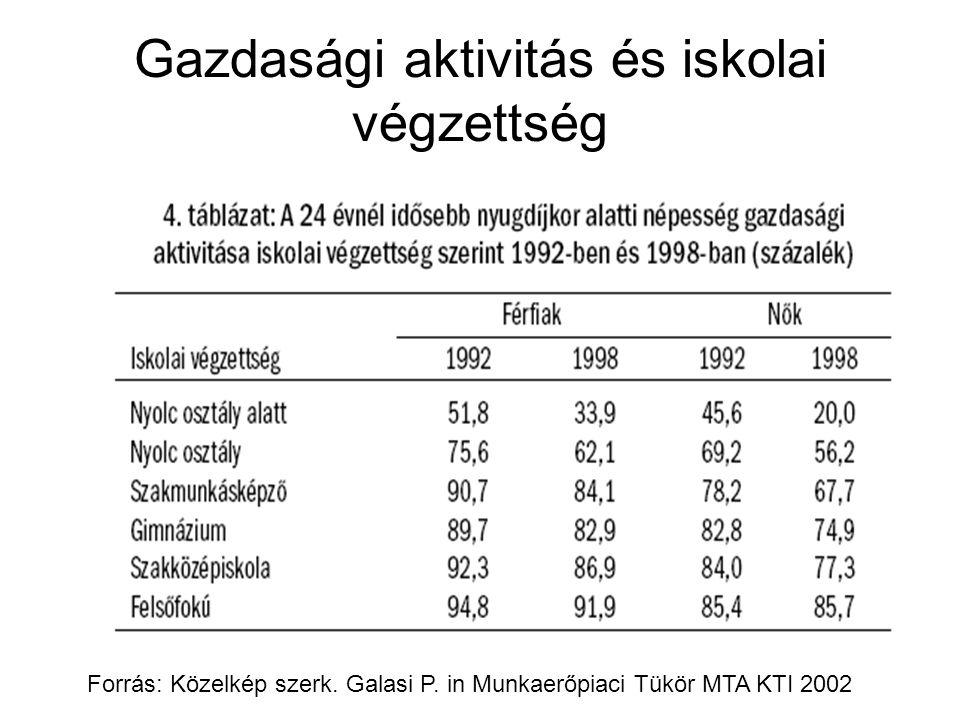 Gazdasági aktivitás és iskolai végzettség Forrás: Közelkép szerk. Galasi P. in Munkaerőpiaci Tükör MTA KTI 2002