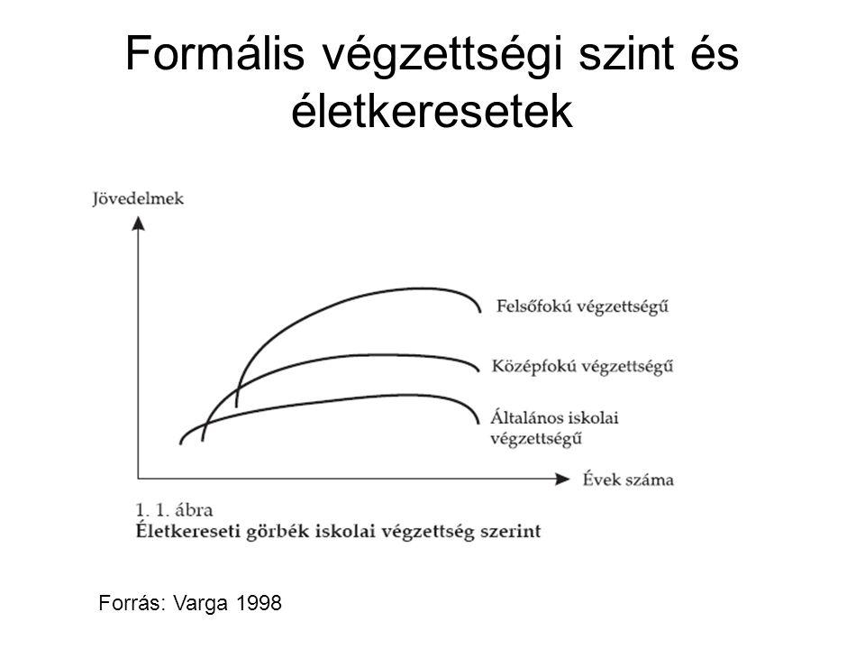 Formális végzettségi szint és életkeresetek Forrás: Varga 1998