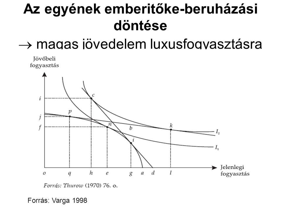 Az egyének emberitőke-beruházási döntése  magas jövedelem luxusfogyasztásra Forrás: Varga 1998