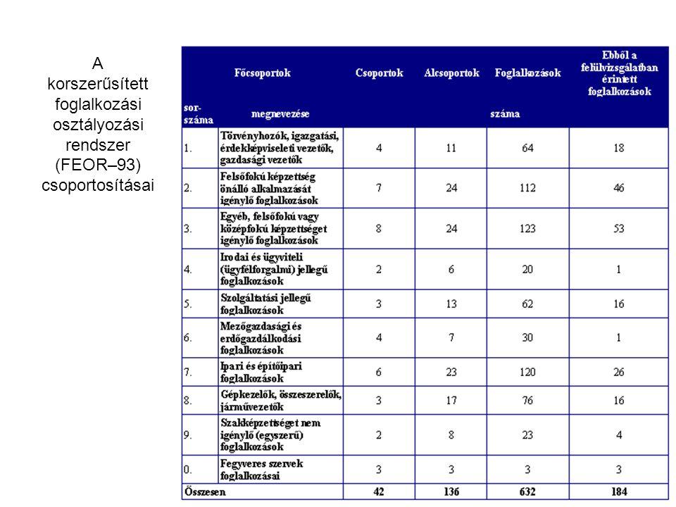 A korszerűsített foglalkozási osztályozási rendszer (FEOR–93) csoportosításai