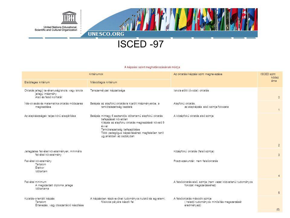 ISCED -97 A képzési szint meghatározásának módja KritériumokAz oktatási/képzési szint megnevezéseISCED szint kódsz áma Elsődleges kritériumMásodlagos