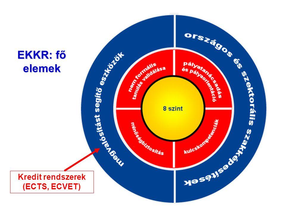 EKKR: fő elemek 8 szint Kredit rendszerek (ECTS, ECVET)