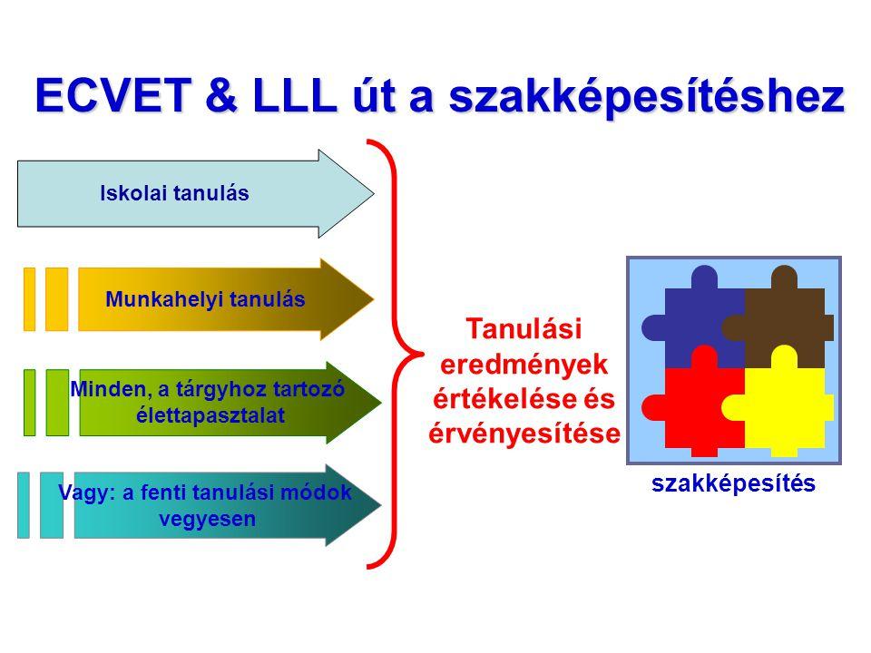 ECVET & LLL út a szakképesítéshez Vagy: a fenti tanulási módok vegyesen Munkahelyi tanulás Minden, a tárgyhoz tartozó élettapasztalat Iskolai tanulás