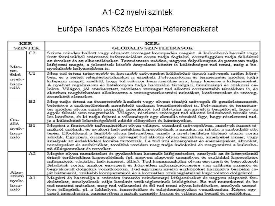 A1-C2 nyelvi szintek Európa Tanács Közös Európai Referenciakeret