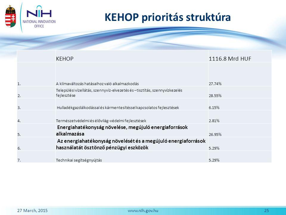 KEHOP prioritás struktúra KEHOP1116.8 Mrd HUF 1.A klímaváltozás hatásaihoz való alkalmazkodás27.74% 2. Települési vízellátás, szennyvíz-elvezetés és –