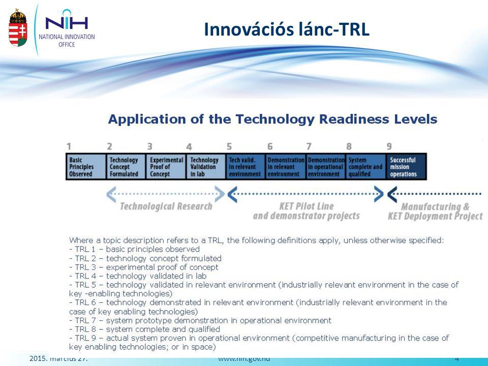 2015. március 27.4www.nih.gov.hu Innovációs lánc-TRL
