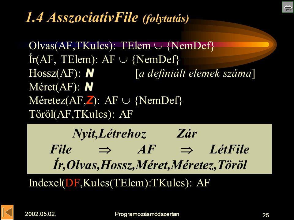  2002.05.02.Programozásmódszertan 25 1.4 AsszociatívFile (folytatás) N N Olvas(AF,TKulcs): TElem  {NemDef} Ír(AF, TElem): AF  {NemDef} Hossz(AF): N [a definiált elemek száma] Méret(AF): N Méretez(AF, Z ): AF  {NemDef} Töröl(AF,TKulcs): AF Indexel(DF,Kulcs(TElem):TKulcs): AF Nyit,Létrehoz Zár File  AF  LétFile Ír,Olvas,Hossz,Méret,Méretez,Töröl