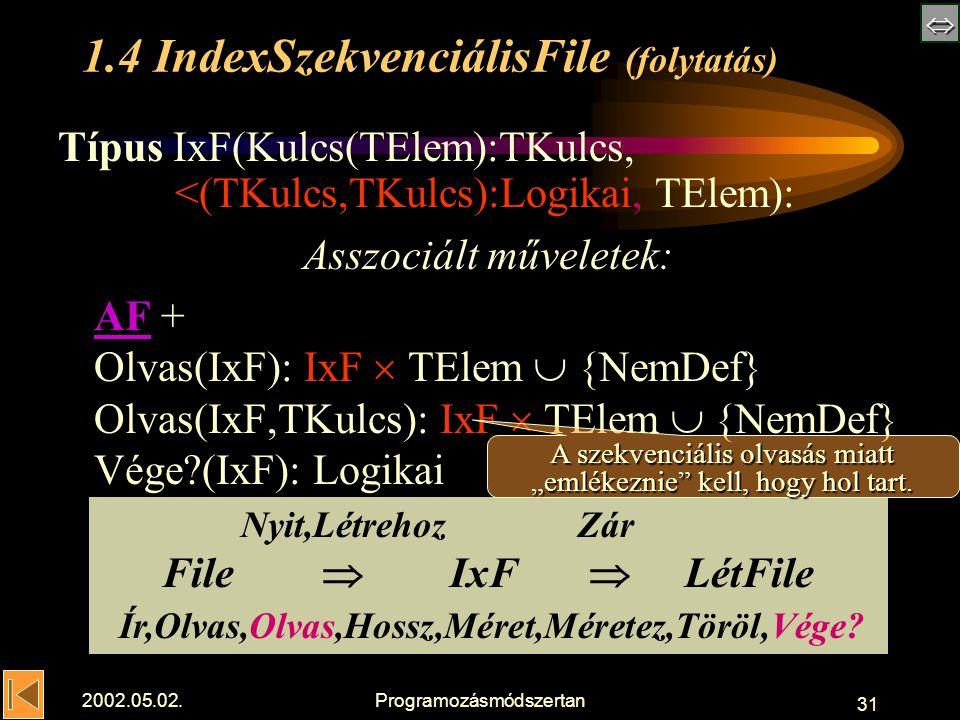  2002.05.02.Programozásmódszertan 31 1.4 IndexSzekvenciálisFile (folytatás) Típus IxF(Kulcs(TElem):TKulcs, <(TKulcs,TKulcs):Logikai, TElem): Asszociált műveletek: AFAF + Olvas(IxF): IxF  TElem  {NemDef} Olvas(IxF,TKulcs): IxF  TElem  {NemDef} Vége (IxF): Logikai Nyit,Létrehoz Zár File  IxF  LétFile Ír,Olvas,Olvas,Hossz,Méret,Méretez,Töröl,Vége.