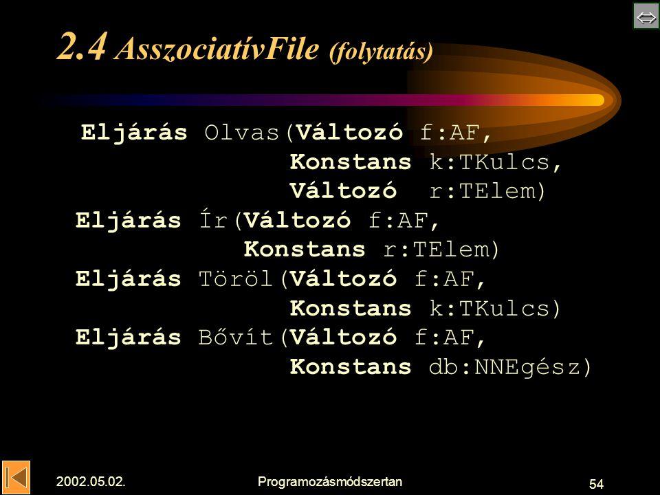  2002.05.02.Programozásmódszertan 54 2.4 AsszociatívFile (folytatás) Eljárás Olvas(Változó f:AF, Konstans k:TKulcs, Változó r:TElem) Eljárás Ír(Változó f:AF, Konstans r:TElem) Eljárás Töröl(Változó f:AF, Konstans k:TKulcs) Eljárás Bővít(Változó f:AF, Konstans db:NNEgész)