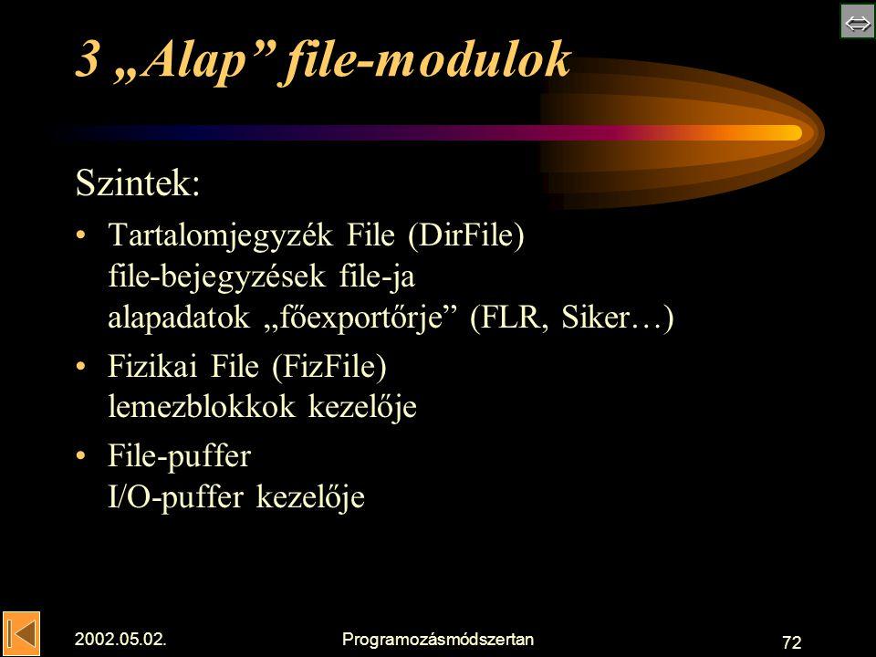 " 2002.05.02.Programozásmódszertan 72 3 ""Alap file-modulok Szintek: Tartalomjegyzék File (DirFile) file-bejegyzések file-ja alapadatok ""főexportőrje (FLR, Siker…) Fizikai File (FizFile) lemezblokkok kezelője File-puffer I/O-puffer kezelője"