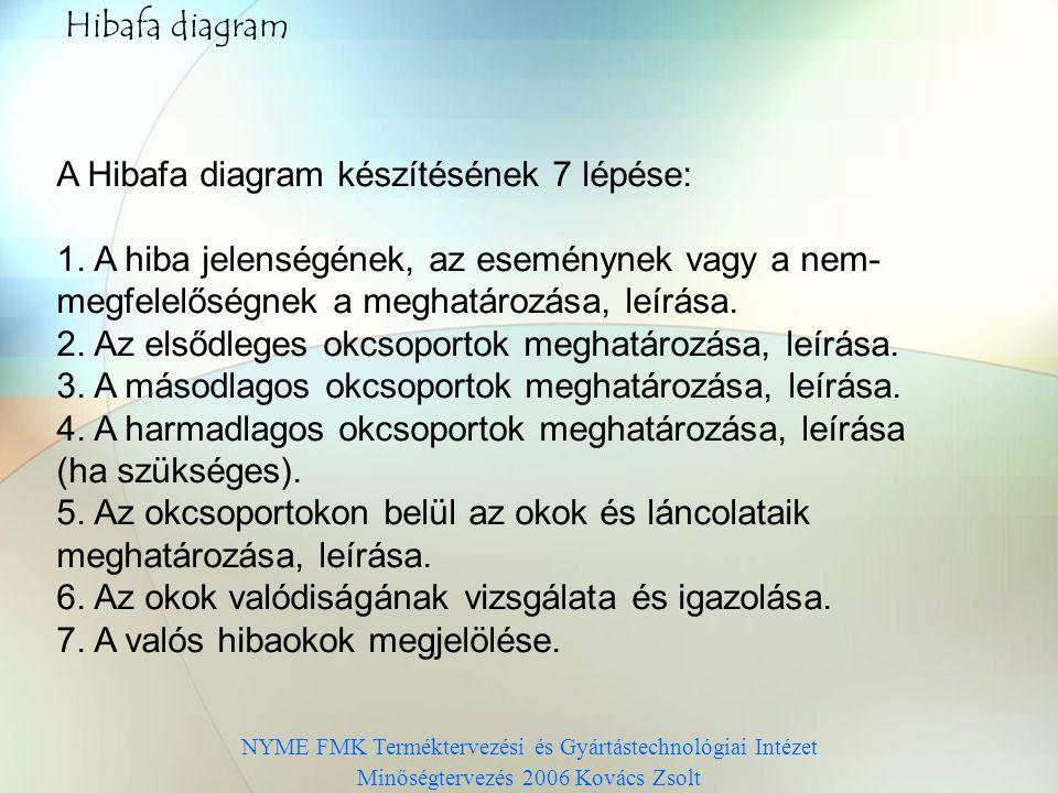 NYME FMK Terméktervezési és Gyártástechnológiai Intézet Minőségtervezés 2006 Kovács Zsolt Hibafa diagram A Hibafa diagram készítésének 7 lépése: 1.