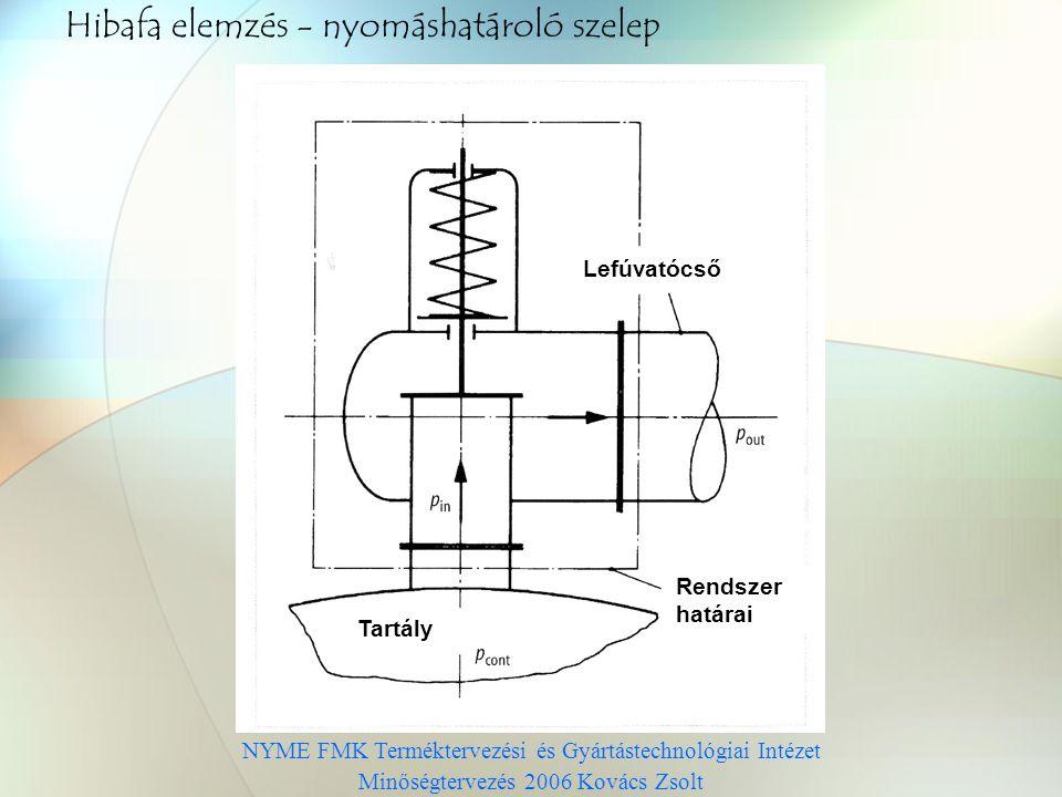 NYME FMK Terméktervezési és Gyártástechnológiai Intézet Minőségtervezés 2006 Kovács Zsolt Hibafa elemzés - nyomáshatároló szelep Lefúvatócső Rendszer határai Tartály