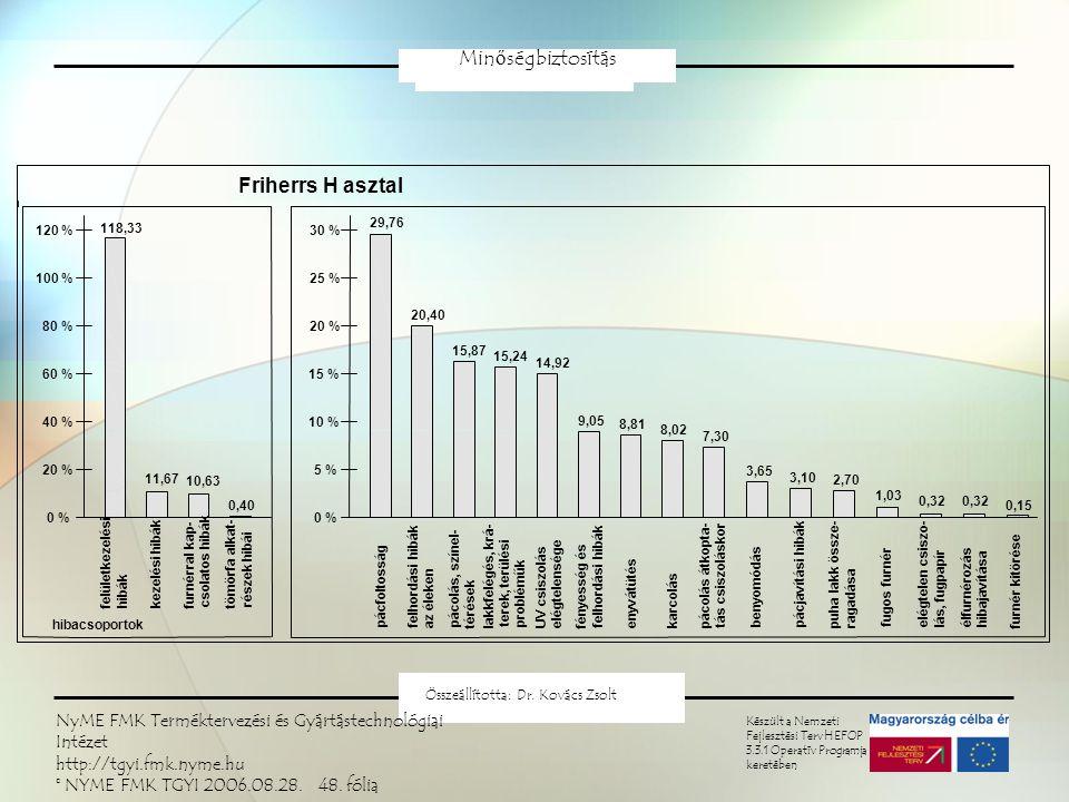 Pareto-elv Minőségbiztosítás Készült a Nemzeti Fejlesztési Terv HEFOP 3.3.1 Operatív Programja keretében Összeállította: Dr.