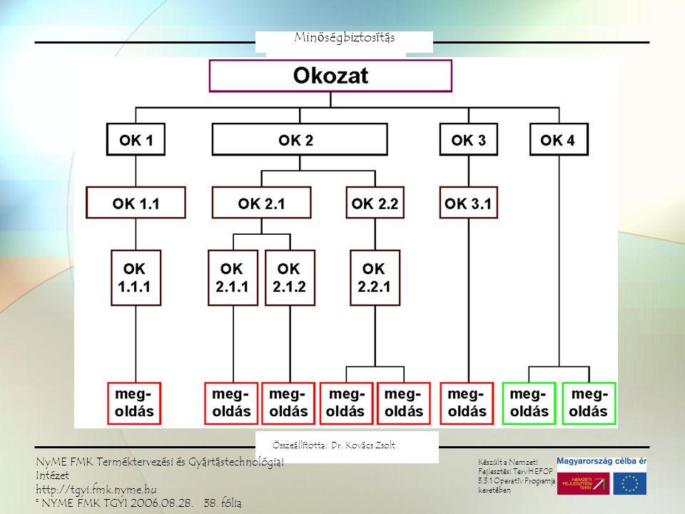 Minőségbiztosítás Készült a Nemzeti Fejlesztési Terv HEFOP 3.3.1 Operatív Programja keretében Összeállította: Dr.
