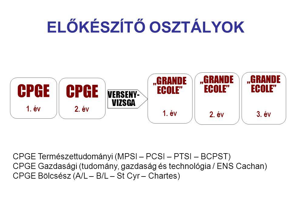 """CPGE 1. év CPGE 1. év """"GRANDE ECOLE"""" 1. év CPGE 2. év CPGE 2. év """"GRANDE ECOLE"""" 2. év """"GRANDE ECOLE"""" 3. év VERSENY- VIZSGA CPGE Természettudományi (MP"""
