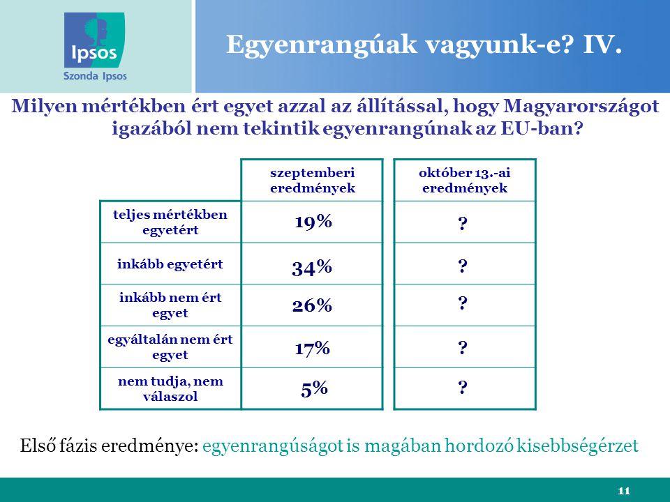 11 szeptemberi eredmények teljes mértékben egyetért inkább egyetért inkább nem ért egyet egyáltalán nem ért egyet nem tudja, nem válaszol Milyen mértékben ért egyet azzal az állítással, hogy Magyarországot igazából nem tekintik egyenrangúnak az EU-ban.