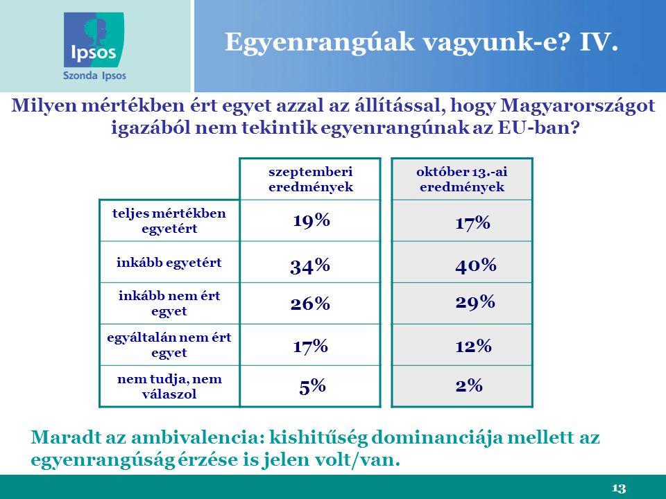 13 szeptemberi eredmények teljes mértékben egyetért inkább egyetért inkább nem ért egyet egyáltalán nem ért egyet nem tudja, nem válaszol Milyen mértékben ért egyet azzal az állítással, hogy Magyarországot igazából nem tekintik egyenrangúnak az EU-ban.