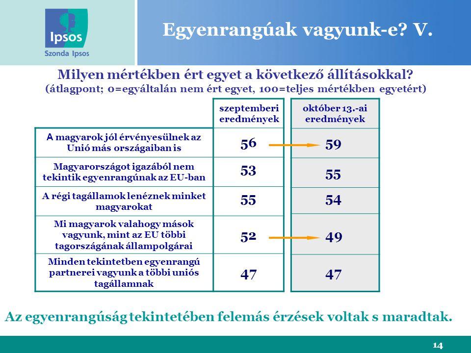 14 szeptemberi eredmények A magyarok jól érvényesülnek az Unió más országaiban is Magyarországot igazából nem tekintik egyenrangúnak az EU-ban A régi tagállamok lenéznek minket magyarokat Mi magyarok valahogy mások vagyunk, mint az EU többi tagországának állampolgárai Minden tekintetben egyenrangú partnerei vagyunk a többi uniós tagállamnak Milyen mértékben ért egyet a következő állításokkal.