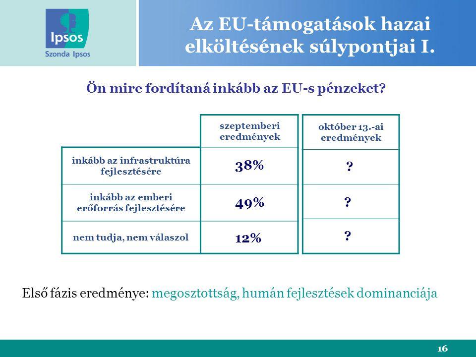 16 Az EU-támogatások hazai elköltésének súlypontjai I. szeptemberi eredmények inkább az infrastruktúra fejlesztésére inkább az emberi erőforrás fejles