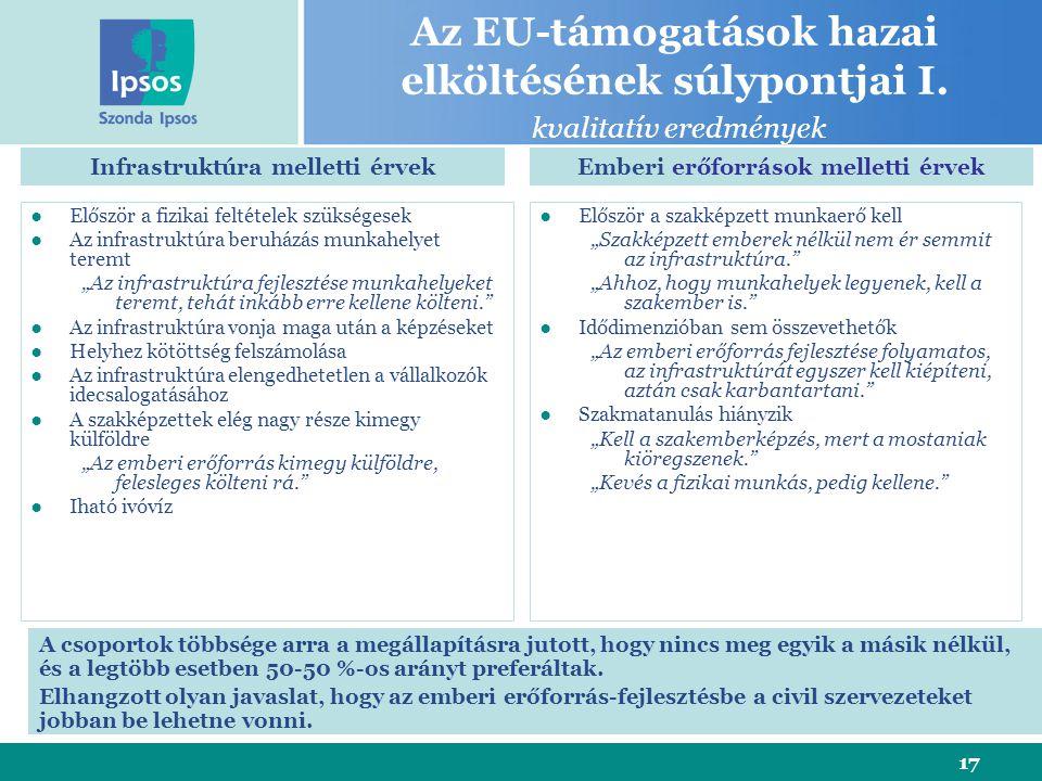 17 Az EU-támogatások hazai elköltésének súlypontjai I. kvalitatív eredmények ●Először a fizikai feltételek szükségesek ●Az infrastruktúra beruházás mu