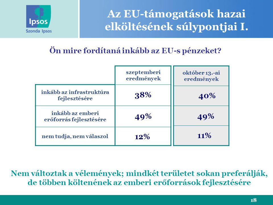 18 Az EU-támogatások hazai elköltésének súlypontjai I. szeptemberi eredmények inkább az infrastruktúra fejlesztésére inkább az emberi erőforrás fejles