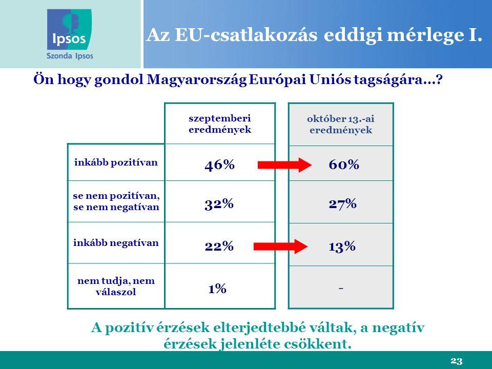 23 Az EU-csatlakozás eddigi mérlege I. szeptemberi eredmények inkább pozitívan se nem pozitívan, se nem negatívan inkább negatívan nem tudja, nem vála