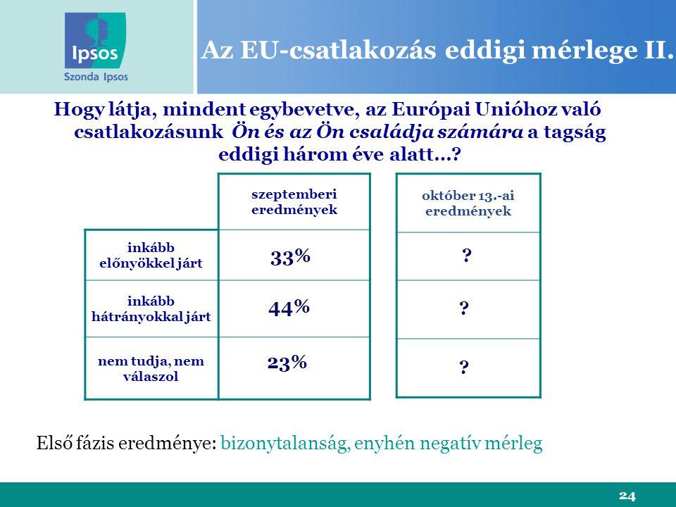 24 Az EU-csatlakozás eddigi mérlege II. szeptemberi eredmények inkább előnyökkel járt inkább hátrányokkal járt nem tudja, nem válaszol Hogy látja, min